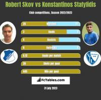 Robert Skov vs Konstantinos Stafylidis h2h player stats