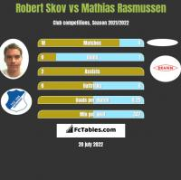 Robert Skov vs Mathias Rasmussen h2h player stats