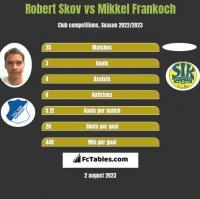 Robert Skov vs Mikkel Frankoch h2h player stats