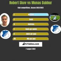 Robert Skov vs Munas Dabbur h2h player stats