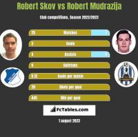 Robert Skov vs Robert Mudrazija h2h player stats