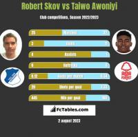 Robert Skov vs Taiwo Awoniyi h2h player stats