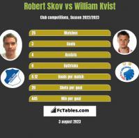Robert Skov vs William Kvist h2h player stats