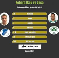 Robert Skov vs Zeca h2h player stats