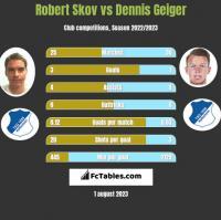 Robert Skov vs Dennis Geiger h2h player stats