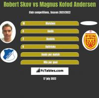 Robert Skov vs Magnus Kofod Andersen h2h player stats