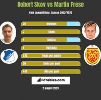 Robert Skov vs Martin Frese h2h player stats