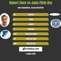 Robert Skov vs Jann-Fiete Arp h2h player stats