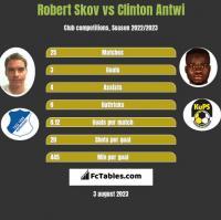 Robert Skov vs Clinton Antwi h2h player stats