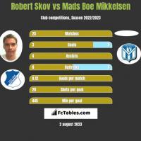 Robert Skov vs Mads Boe Mikkelsen h2h player stats