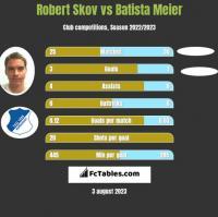 Robert Skov vs Batista Meier h2h player stats