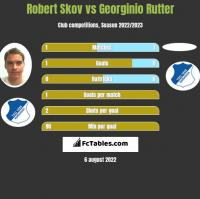 Robert Skov vs Georginio Rutter h2h player stats