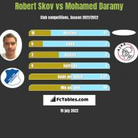 Robert Skov vs Mohamed Daramy h2h player stats