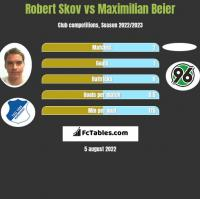 Robert Skov vs Maximilian Beier h2h player stats