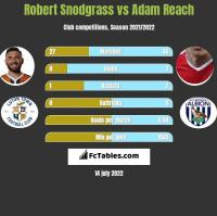 Robert Snodgrass vs Adam Reach h2h player stats