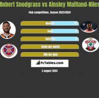 Robert Snodgrass vs Ainsley Maitland-Niles h2h player stats