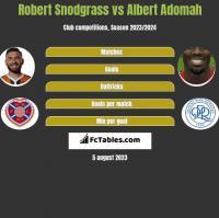 Robert Snodgrass vs Albert Adomah h2h player stats