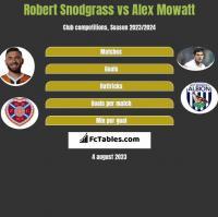 Robert Snodgrass vs Alex Mowatt h2h player stats