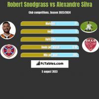 Robert Snodgrass vs Alexandre Silva h2h player stats