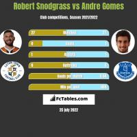 Robert Snodgrass vs Andre Gomes h2h player stats