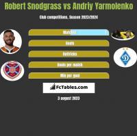 Robert Snodgrass vs Andriy Yarmolenko h2h player stats