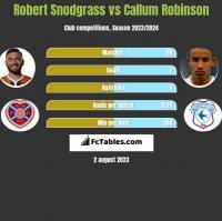 Robert Snodgrass vs Callum Robinson h2h player stats
