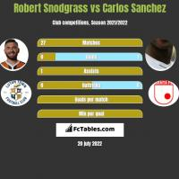 Robert Snodgrass vs Carlos Sanchez h2h player stats