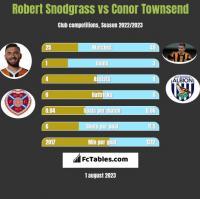 Robert Snodgrass vs Conor Townsend h2h player stats