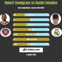 Robert Snodgrass vs Daniel Ceballos h2h player stats