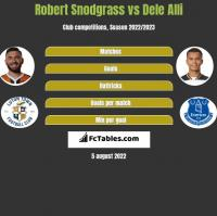 Robert Snodgrass vs Dele Alli h2h player stats