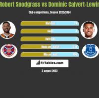 Robert Snodgrass vs Dominic Calvert-Lewin h2h player stats