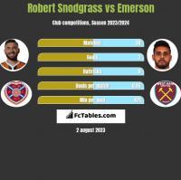 Robert Snodgrass vs Emerson h2h player stats
