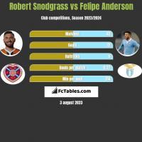 Robert Snodgrass vs Felipe Anderson h2h player stats