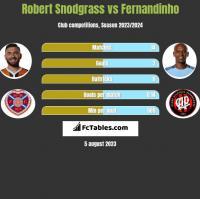 Robert Snodgrass vs Fernandinho h2h player stats