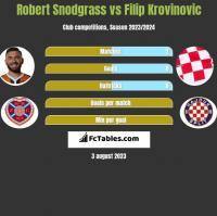 Robert Snodgrass vs Filip Krovinovic h2h player stats