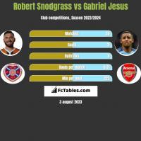 Robert Snodgrass vs Gabriel Jesus h2h player stats