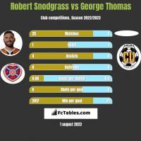 Robert Snodgrass vs George Thomas h2h player stats