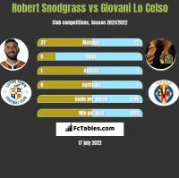 Robert Snodgrass vs Giovani Lo Celso h2h player stats