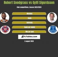 Robert Snodgrass vs Gylfi Sigurdsson h2h player stats