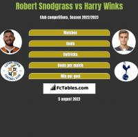 Robert Snodgrass vs Harry Winks h2h player stats