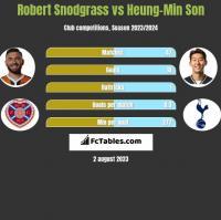 Robert Snodgrass vs Heung-Min Son h2h player stats
