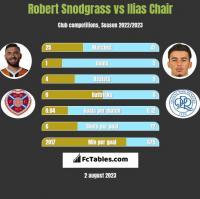Robert Snodgrass vs Ilias Chair h2h player stats
