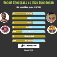 Robert Snodgrass vs Ilkay Guendogan h2h player stats