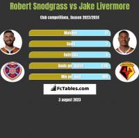 Robert Snodgrass vs Jake Livermore h2h player stats