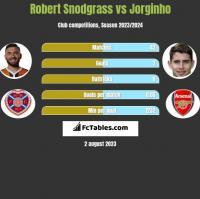 Robert Snodgrass vs Jorginho h2h player stats