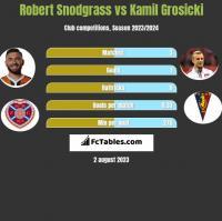 Robert Snodgrass vs Kamil Grosicki h2h player stats
