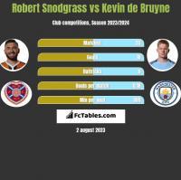 Robert Snodgrass vs Kevin de Bruyne h2h player stats