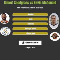 Robert Snodgrass vs Kevin McDonald h2h player stats