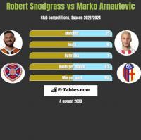 Robert Snodgrass vs Marko Arnautovic h2h player stats