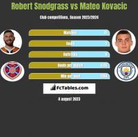 Robert Snodgrass vs Mateo Kovacic h2h player stats